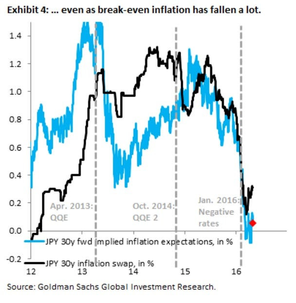 Goldman Japan inflation breakevens May 2016