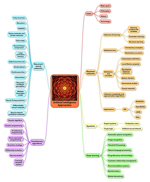 Artificial Intelligence: Approaches Mind Map