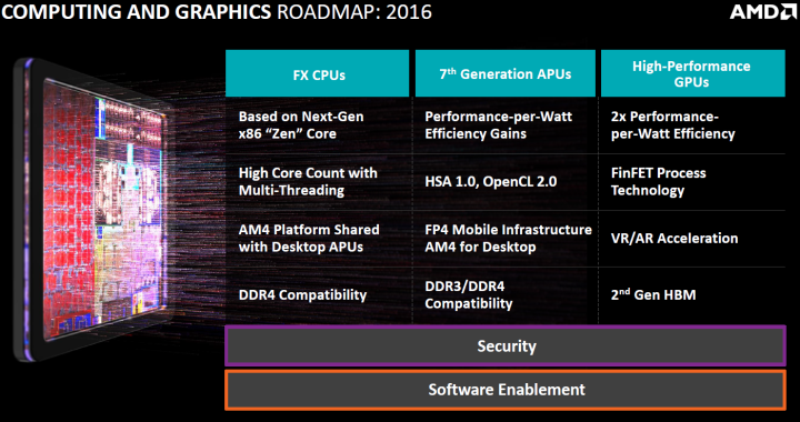 AMD Roadmap 2016