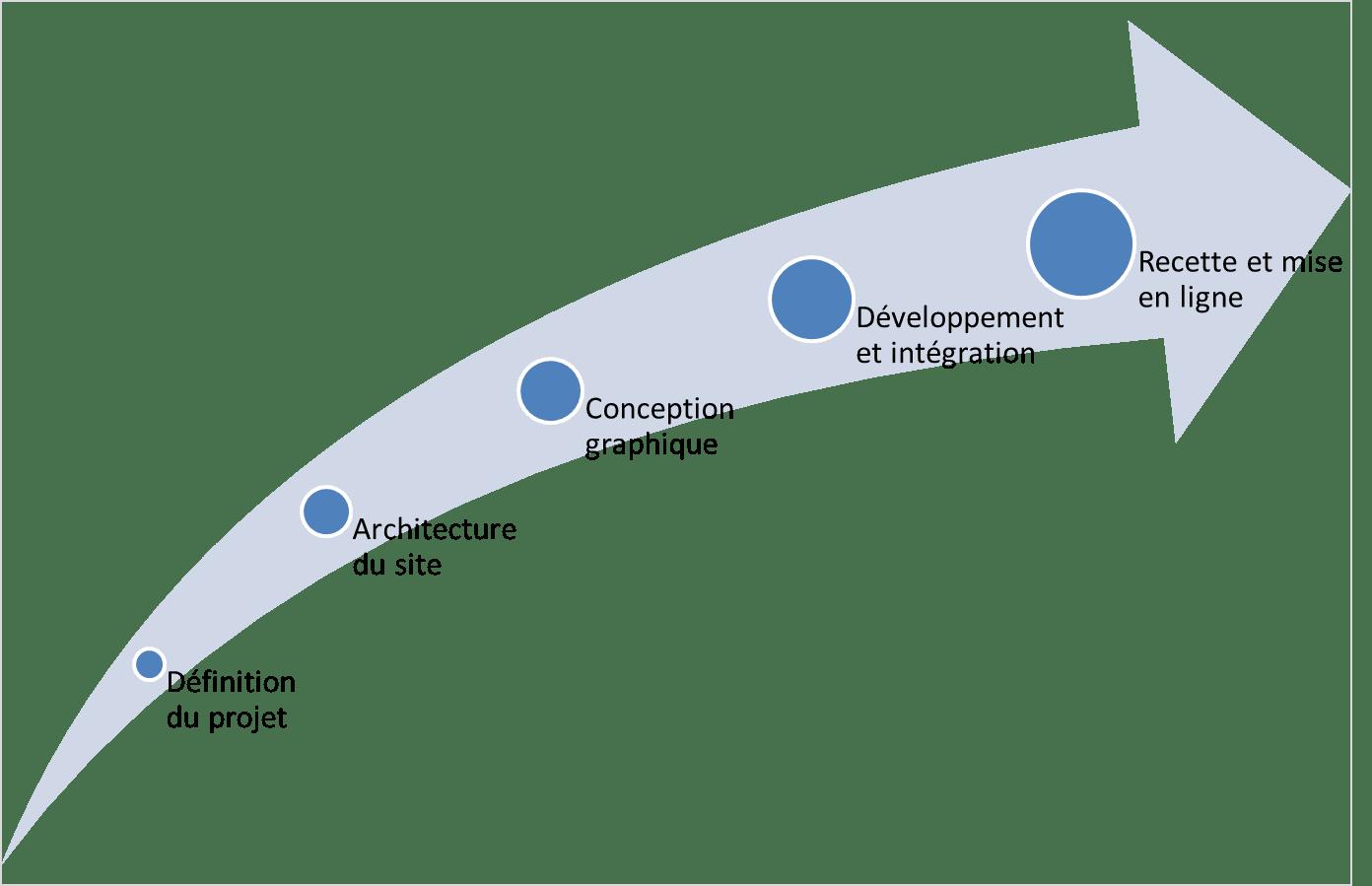 Etapes developpement site internet