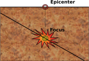 The epicenter is directly above the earthquake...