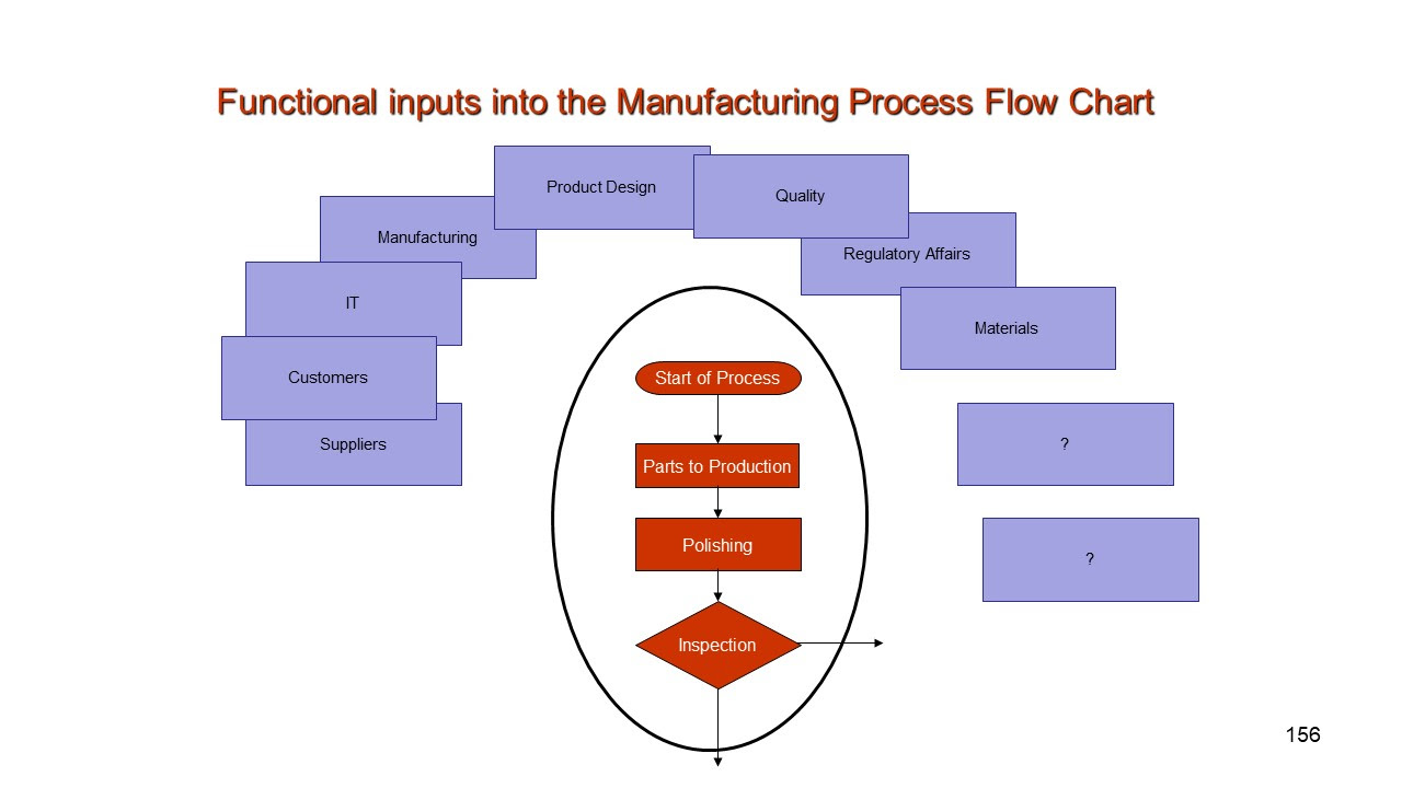 Proces Flow Diagram Manufacturing
