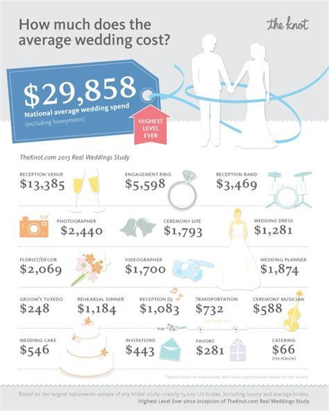 The National Average Cost Of A Wedding Is   Dream wedding