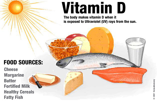 http://www.vitaminsall.com/wp-content/uploads/Vitamin-D3-Deficiency.jpeg