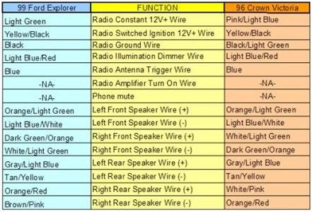 1998 Ford Explorer Radio Wiring Diagram - Wiring Diagram