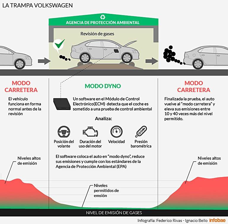 Fraude de Volskwagen