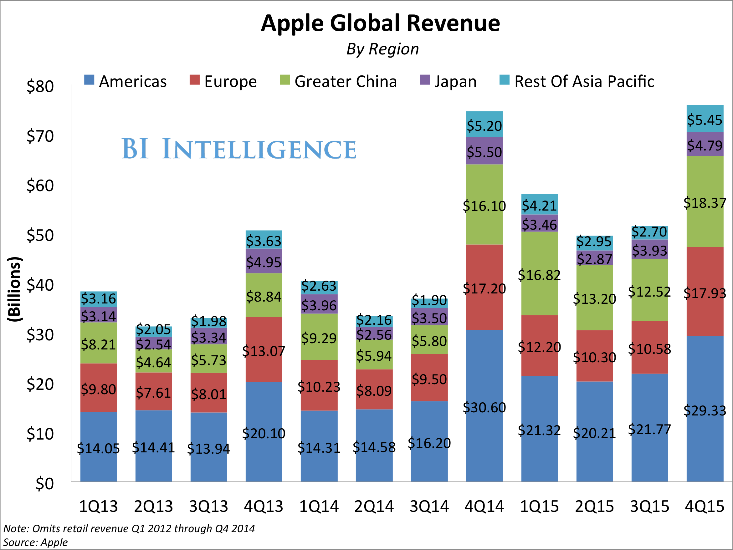bii apple earnings by region 4Q15 stacked
