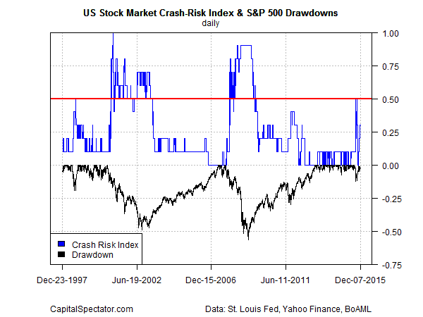 crash.risk.index.sp500.dd2015-12-08
