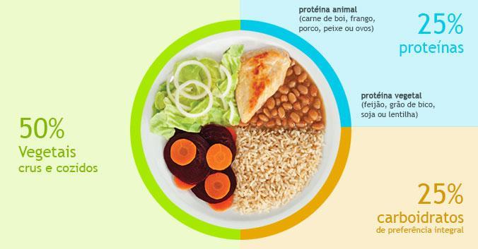 Resultado de imagem para montagem prato saudável