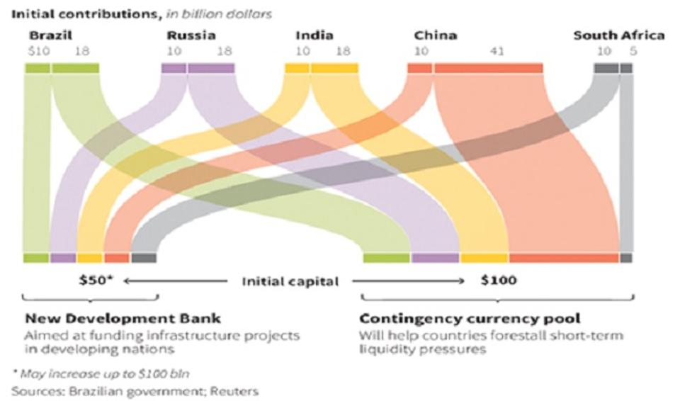 BRICS New development Bank