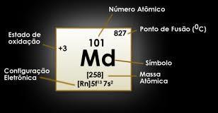 Tabla periodica el nombre de este elemento proviene del creador de la tabla peridica de los elementos dmitri mendeleyev 1834 1907 padre de la tabla peridica urtaz Gallery