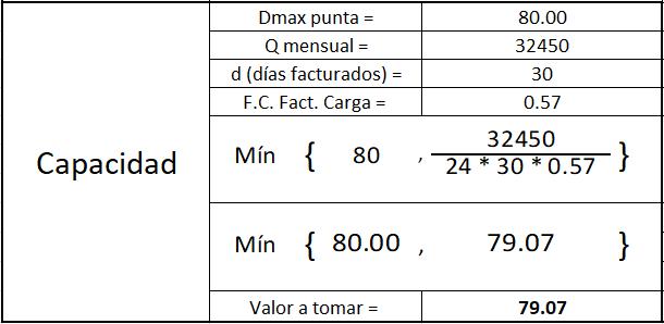 capacidad formular gdmth