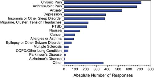 chart shows chronic pain anxiety depression and insomnia are common issues cbd helps with