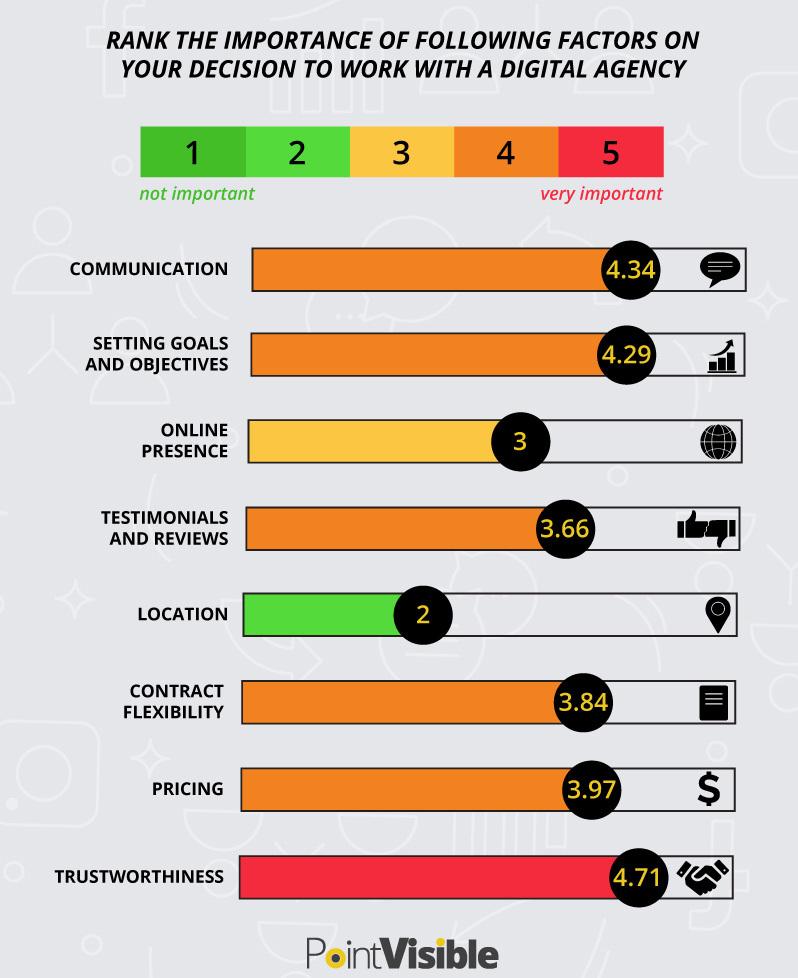 factors for reviewing digital agency