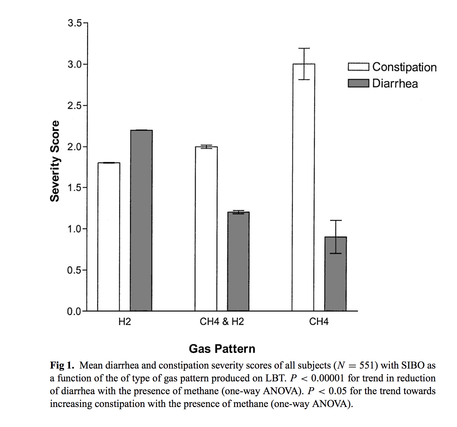 Image taken from: Methane Production During Lactulose Breath Test Is Associated with Gastrointestinal Disease Presentation showing the prevalence of constipation and methane production in patients with SIBO.