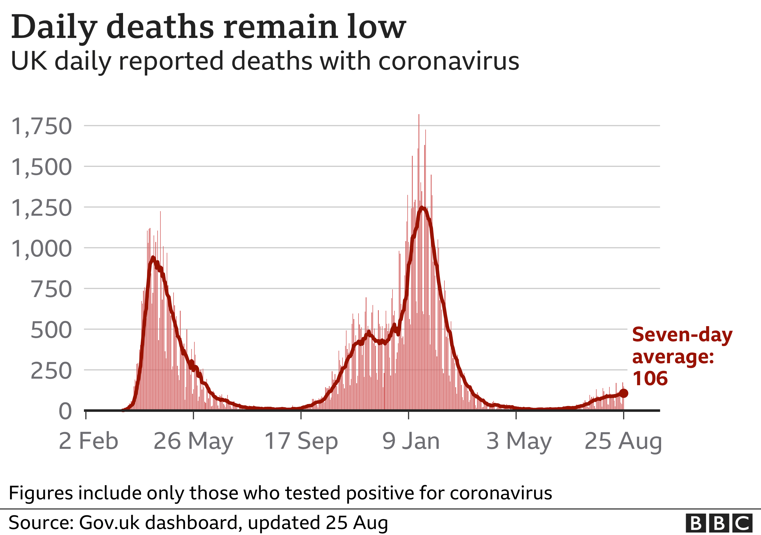 Chart showing that the number of Covid deaths remains low