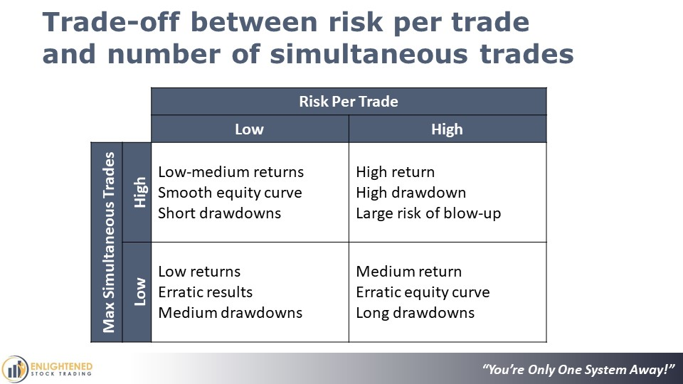 What Is Trend Trading And How Does It Work │ Trade Off Between Risk Per Trade and Simultaneous Trades