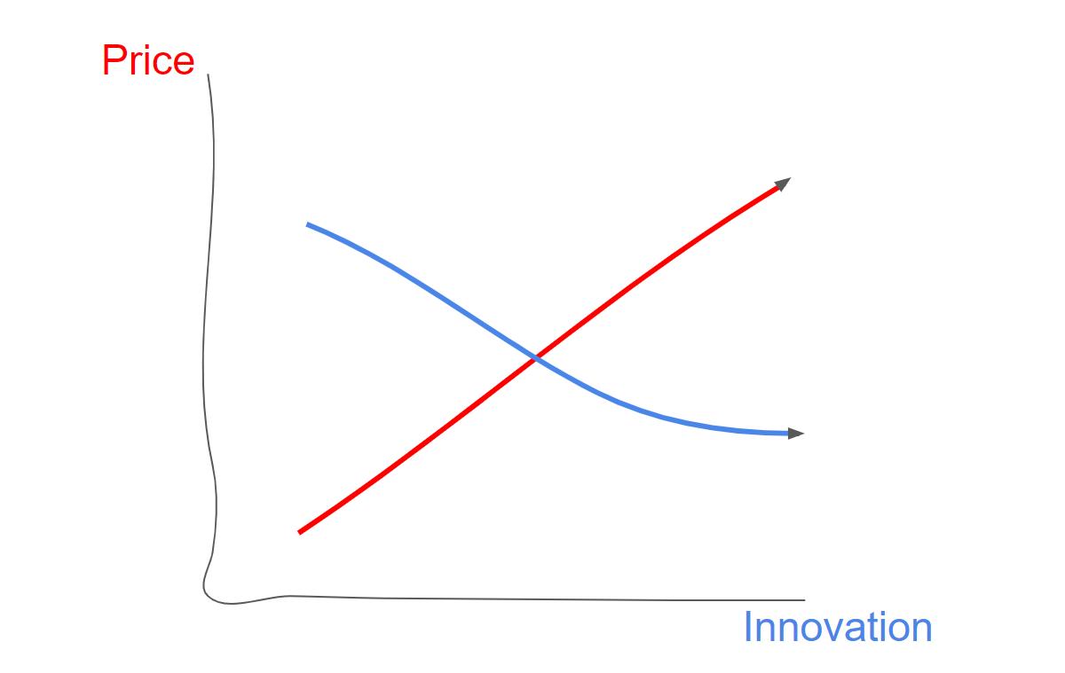 Samsung Note price vs innovation 2