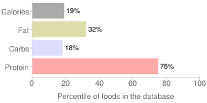 Nutritional facts __ Nutritional infographics for ceviche facts