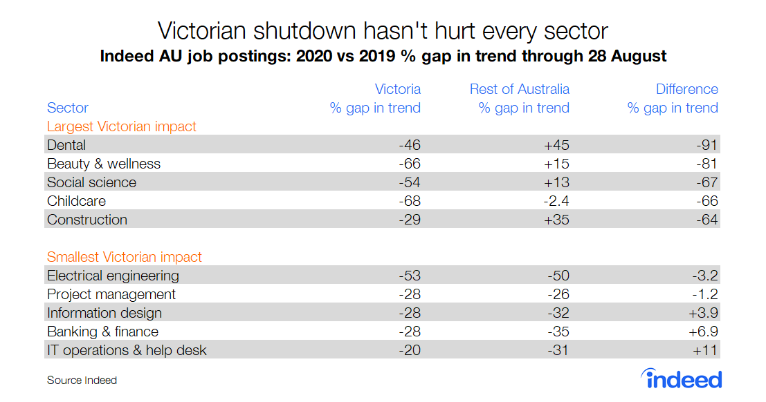 Table showing Victorian shutdown hasn't hurt every industry Australia Indeed data