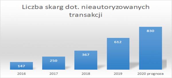 Wykres bankowość