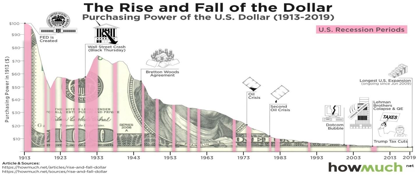 the Purchasing Power of the Dollar