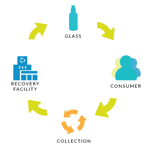 A diagram of closed-loop recycling showing a glass bottle becoming another glass bottle.