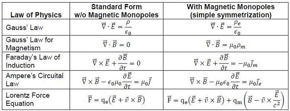 Maxwell's equations with magnetic monopoles