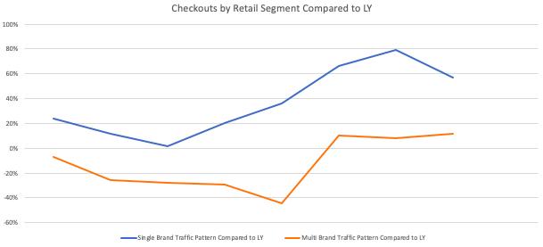 true fit consumer behavior traffic data covid 19