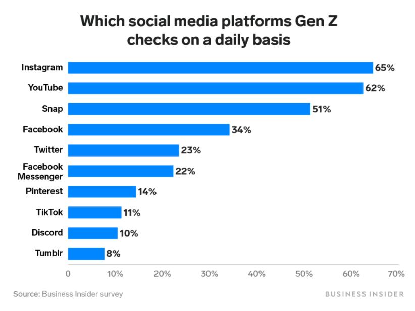 Gen Z social media graph