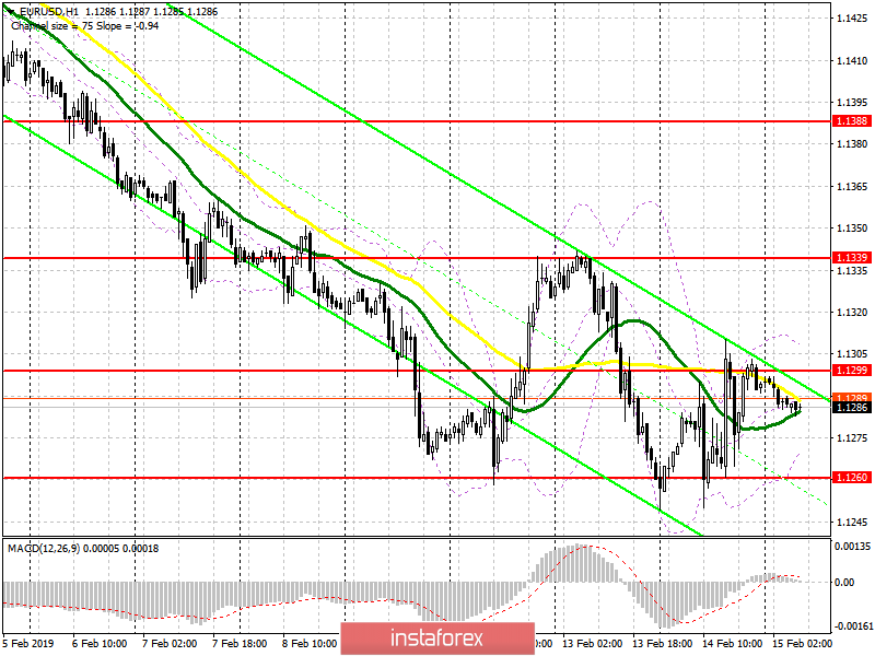 EUR/USD: plan for the European session on February 15. Weak US data scares buyers of the dollar