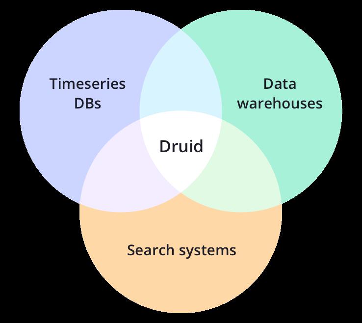 Venn diagram describing Apache Druid