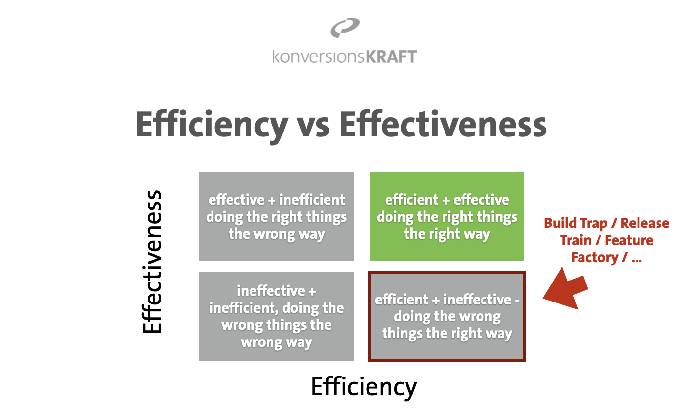 "Diagram of efficiency vs. effectiveness in product development processes, highlighting the ""build trap"" (not efficient, not effective)."