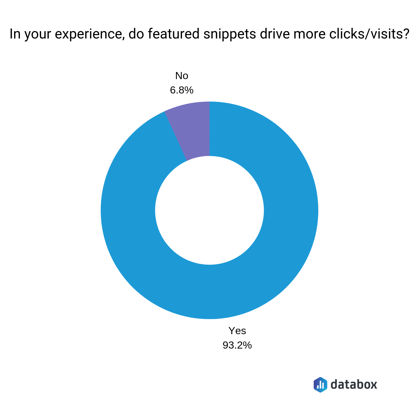 Do snippets drive more clicks/visits?
