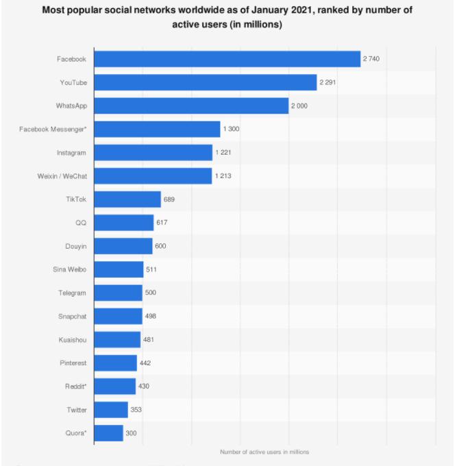 social media feeds graph