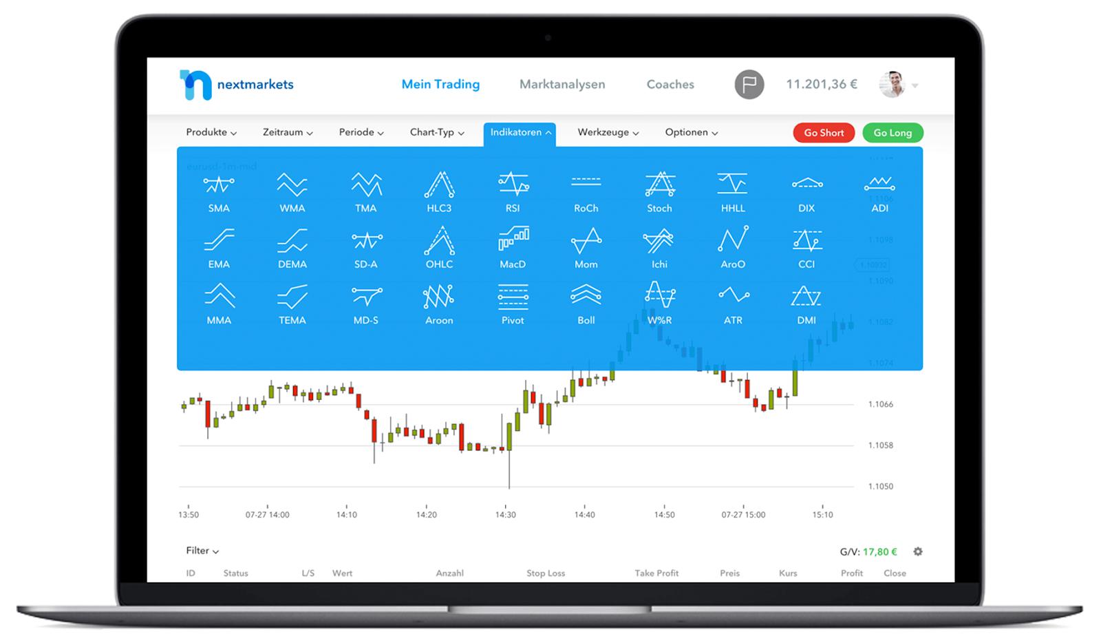 Indikatoren und Tools bei nextmarkets