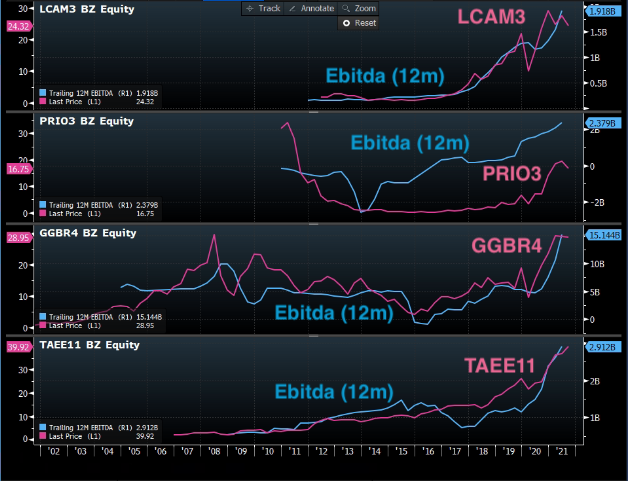 Gráficos apresentam Ebitda 12m de LCAM3; PRIO3; GGBR4 e TAEE11.