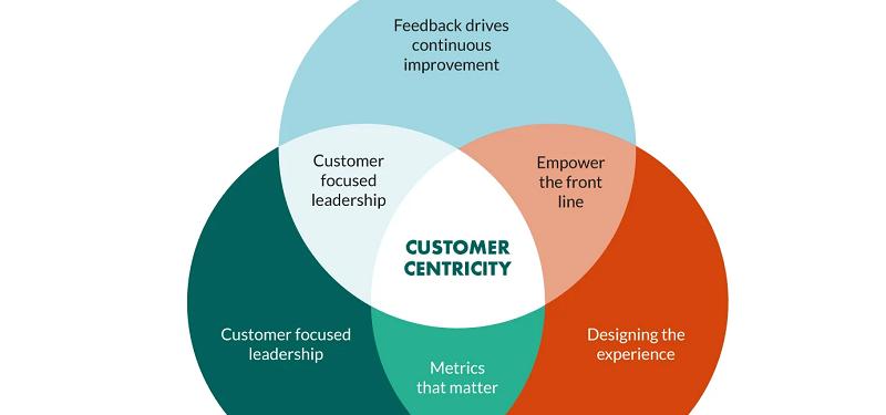 customer-focused business culture