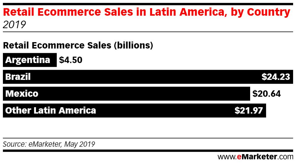 retail ecommerce México