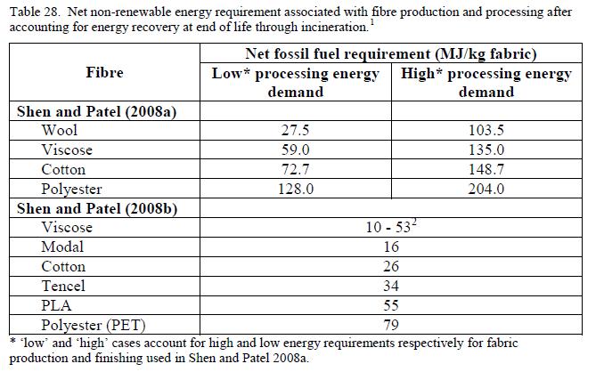 Zestawienie emisji gazów cieplarnianych dla poszczególnych tkanin