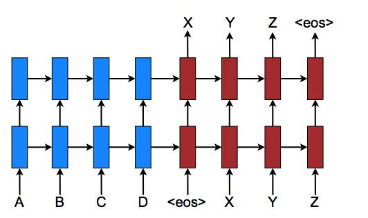 RNN-RNN pair to translate a text