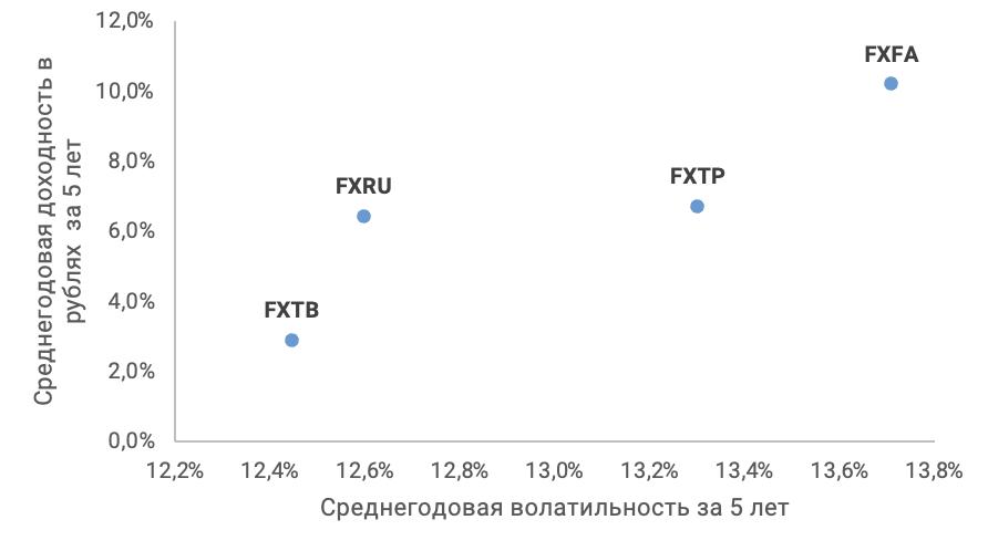 Доходность и волатильность ETF облигаций за последние 5 лет (RUB)
