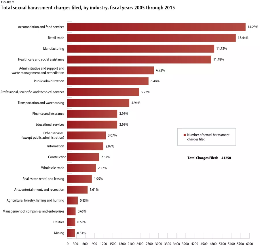 Total Sexual Harassment Charges Filed from 2005 thru 2015 by industry