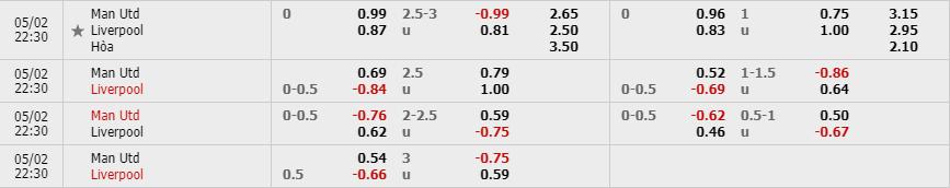 Tỷ lệ kèo Manchester United vs Liverpool theo nhà cái W88
