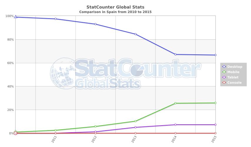 INFOGRAFIA evolución creciente del consumo de Internet en España desde los dispositivos móviles. - isocialweb.com.png