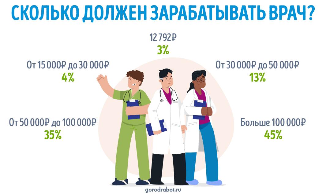 фото: Пресс-релиз: Опрос GorodRabot.ru ‒ Сколько должны зарабатывать российские врачи