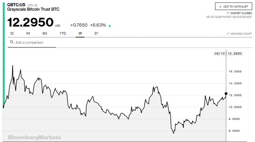 Markets head higher despite US Capitol protests