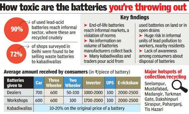 Image result for 90% batteries ending up in informal sector