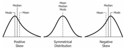 three graphs of positive skew, symmetry, and negative skew. In all three graphs, the mode is at the highest point of the distribution. In the graph where a right (positive) skew is present, the mean is slightly further to the right whereas the median is closer to the peak and is in the center of the distribution. In the graph of the symmetrical distribution, the mode, median, and mean all share the same estimate in the highest and most centered point in the distribution. In the last graph where a negative (left) skew is present, the mean is closer to the left side of the distribution, and the median is between the mean on the mode at the center of the distribution.
