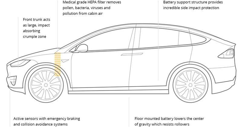 Tesla Motors, The Visionary Dream Of Elon Musk [futures